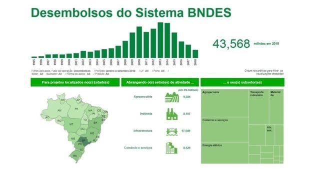 Reprodução do site do BNDES, mostrando a evolução dos desembolsos do banco desde 1995, por região do país e setor econômico (Foto: Reprodução via BBC News Brasil)