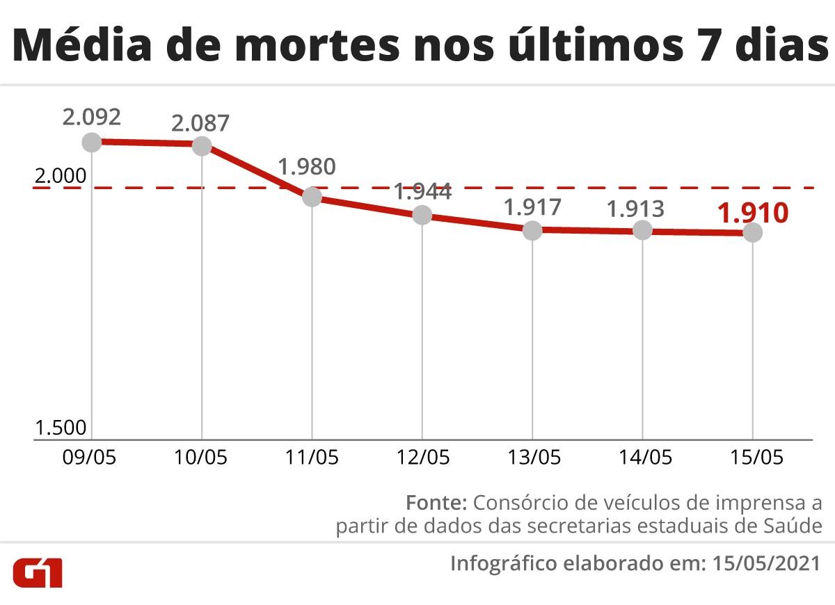 Brasil registra 2.067 mortes por Covid em 24 horas e chega a 434,8 mil
