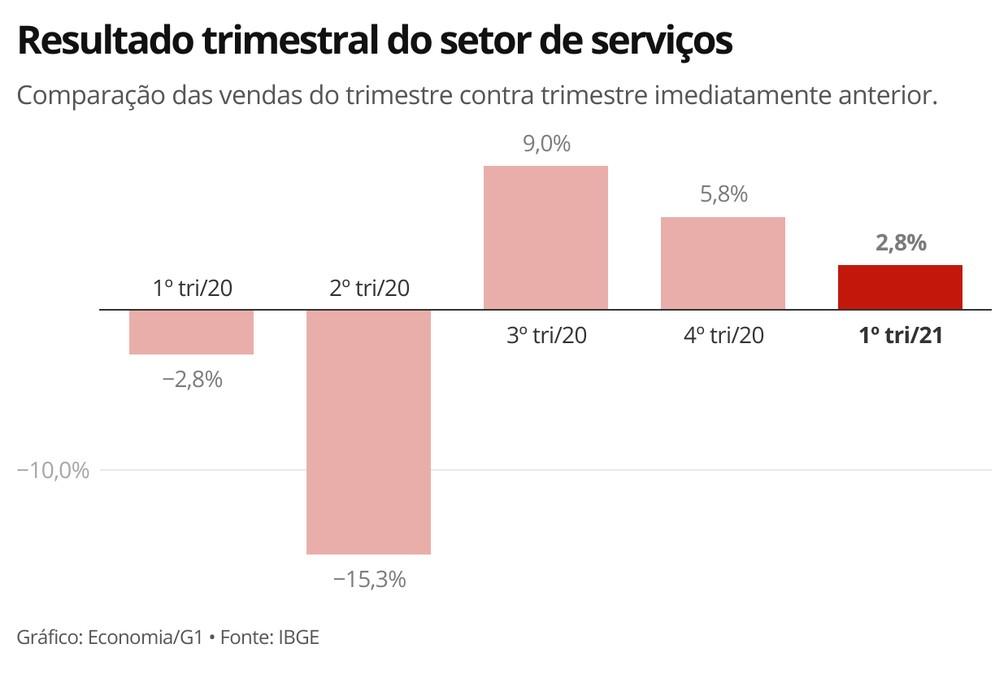 Resultado trimestral do setor de serviços — Foto: Economia G1