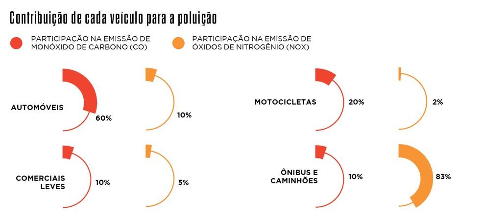 — Foto: Gráfico: Danilo Bandeira
