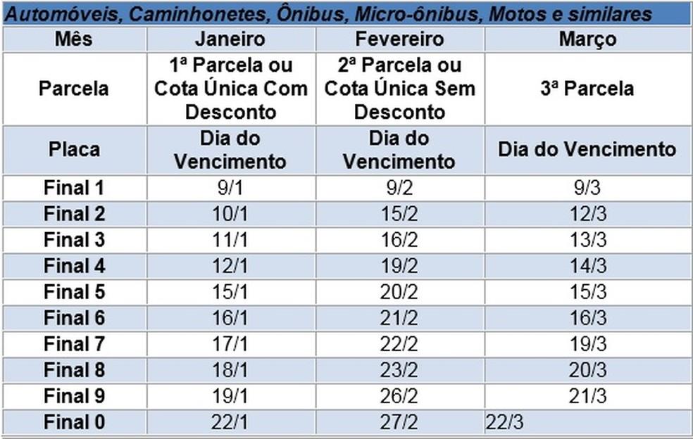 Veja o calendário para o pagamento do IPVA (Foto: Secretaria da Fazenda/Divulgação)