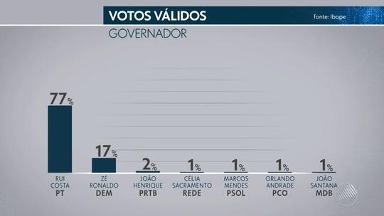 Ibope - Bahia, votos válidos: Rui Costa, 77%; Zé Ronaldo, 17%