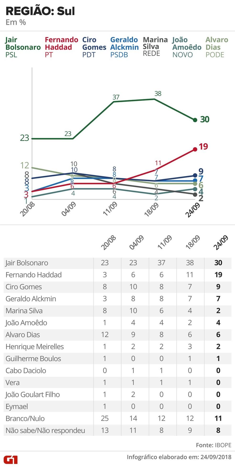 Ibope - 24 de setembro - intenção de voto para presidente - região Sul — Foto: Alexandre Mauro, Betta Jaworski, Igor Estrella / G1 Arte