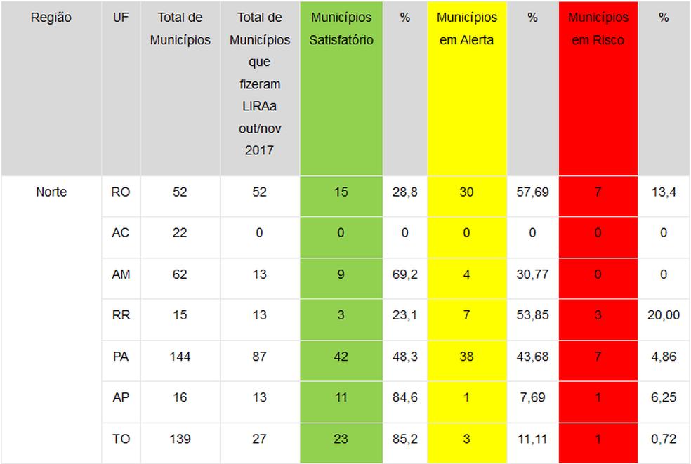 Rondônia é o segundo estado com municípios em nível de alerta para o Aedes aegypti (Foto: Divulgação)