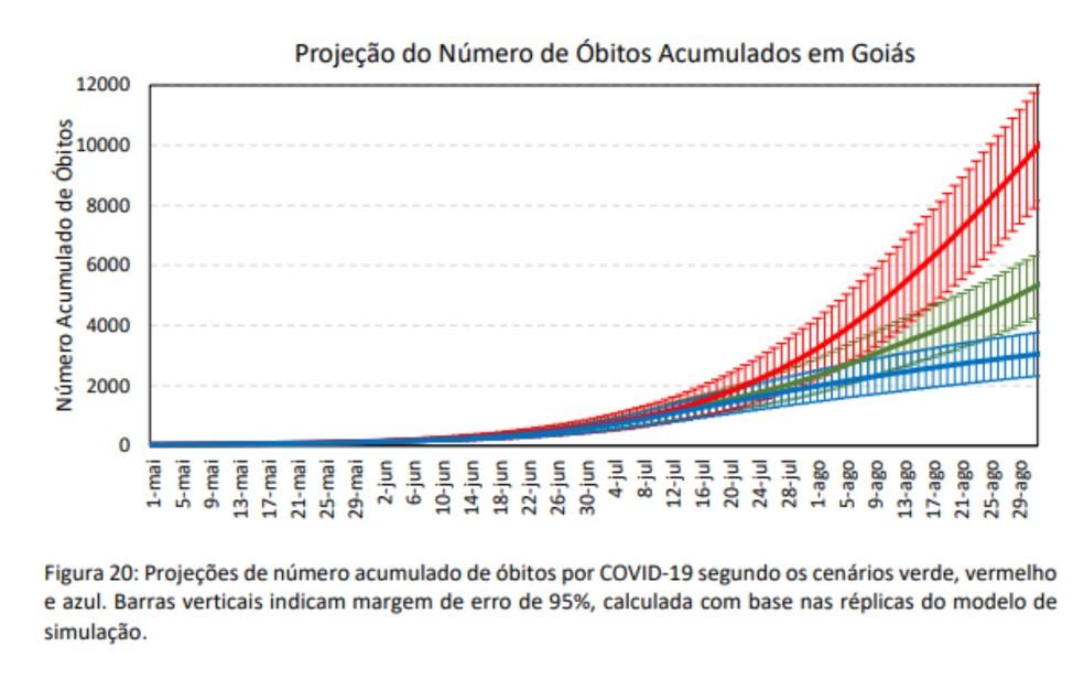 Gráfico mostra previsão de número de mortes por coronavírus Covid-19 em Goiás, segundo a UFG — Foto: Reprodução UFG