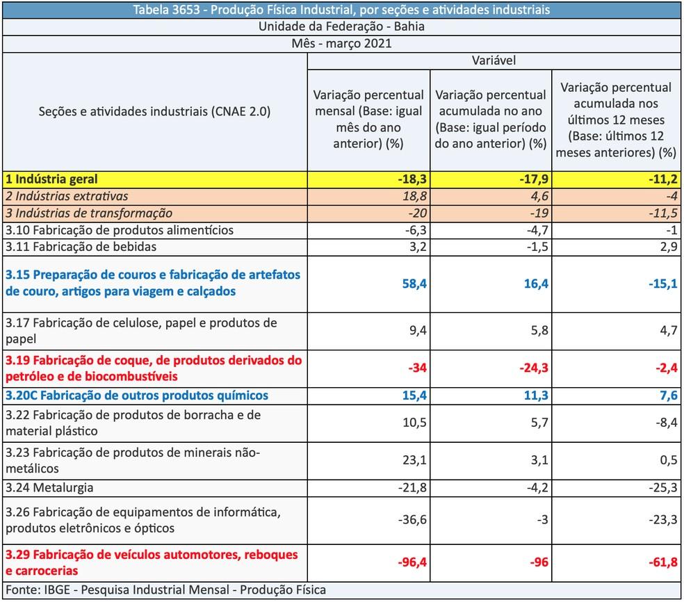 O setor fabril da Bahia segue com produção muito aquém da verificada antes do início da pandemia da Covid-19 — Foto: IBGE