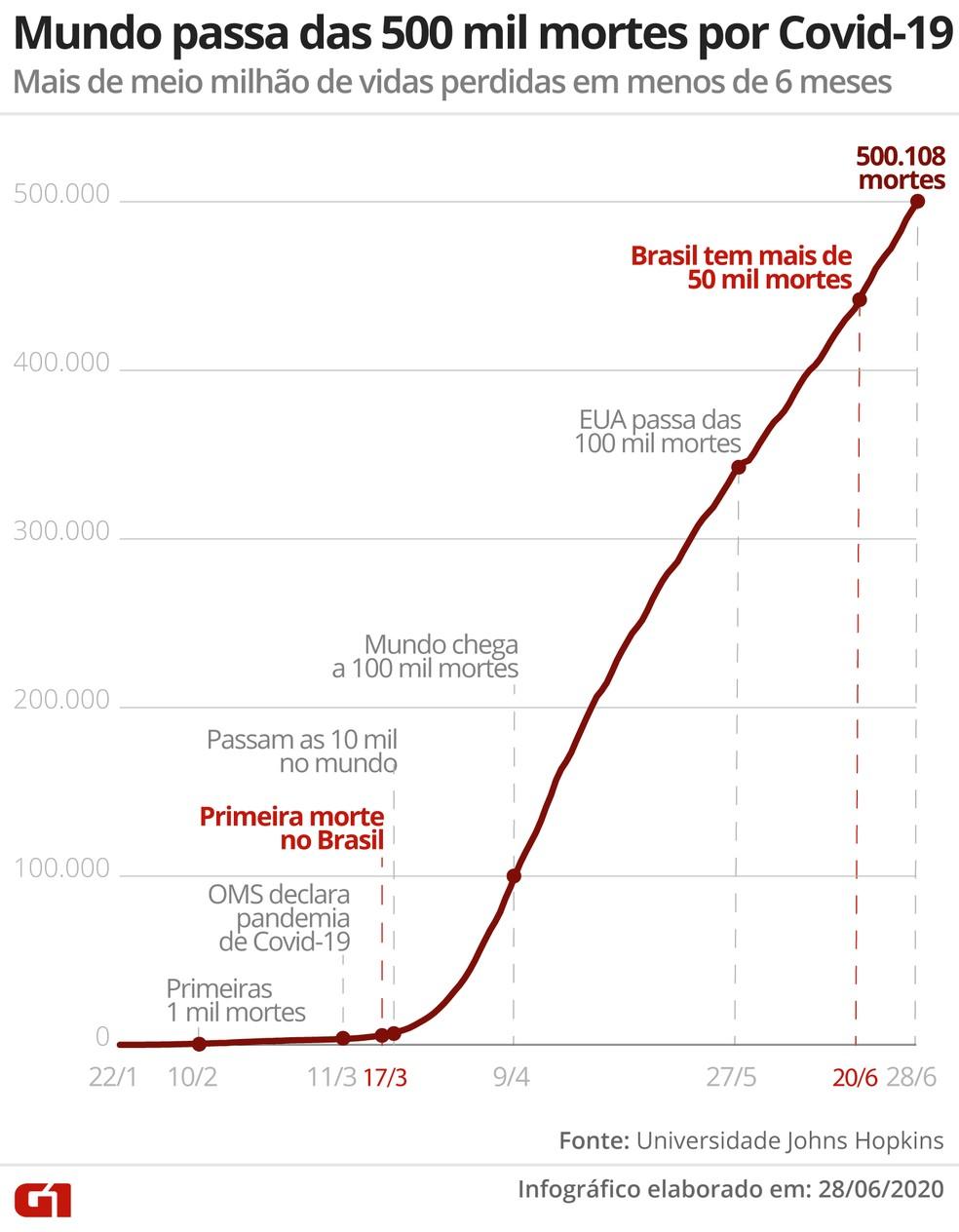 Mundo passa das 500 mil mortes por Covid-19 — Foto: G1