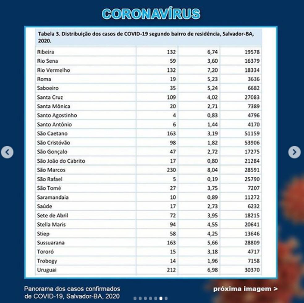 Número de casos de coronavírus por bairro de Salvador — Foto: Reprodução / Instagram