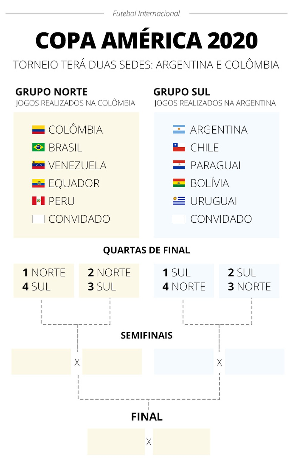 Info Copa América 2020 — Foto: infoesporte