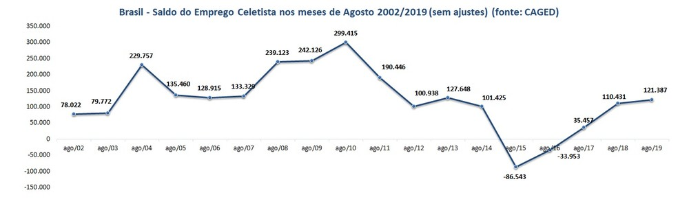 Gráfico do mês de agosto do CAGED no país — Foto: CAGED/Divulgação