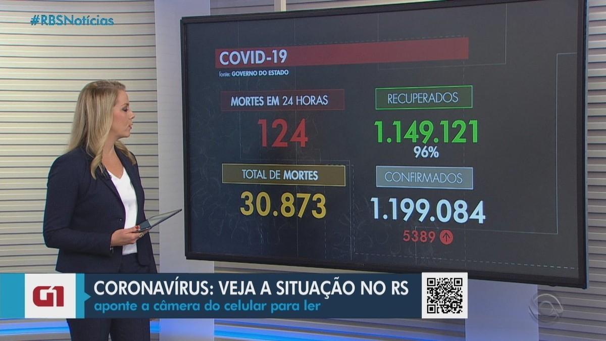 RS chega a 30,8 mil mortes por Covid e se aproxima de 1,2 milhão de infectados pelo vírus