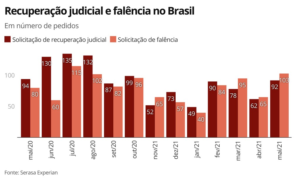Recuperação judicial e falência no Brasil — Foto: Economia G1