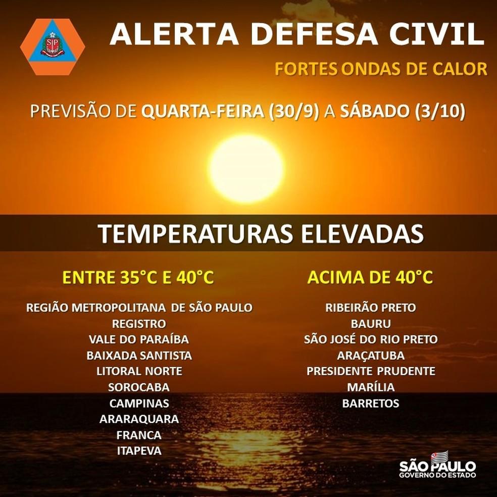 Defesa Civil do Estado de São Paulo emitiu alerta para várias cidades sobre as ondas de calor — Foto: Reprodução