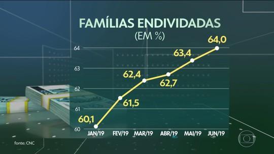 Total de famílias endividadas aumenta pelo sexto mês consecutivo, diz CNC