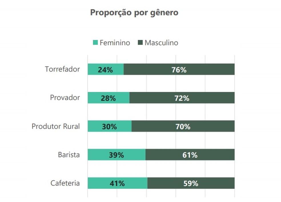Proporção dos profissionais de café especial por gênero — Foto: Sebrae/Reprodução