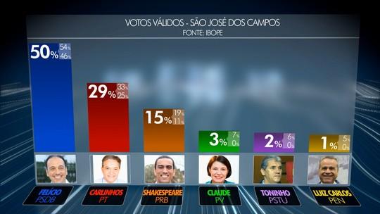 Ibope, votos válidos: Felício tem 50%, Carlinhos, 29%, e Shakespeare, 15%