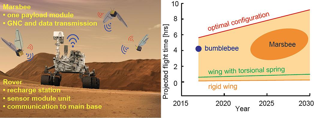 Como vão funcionar as Marsbees. (Foto: NASA)