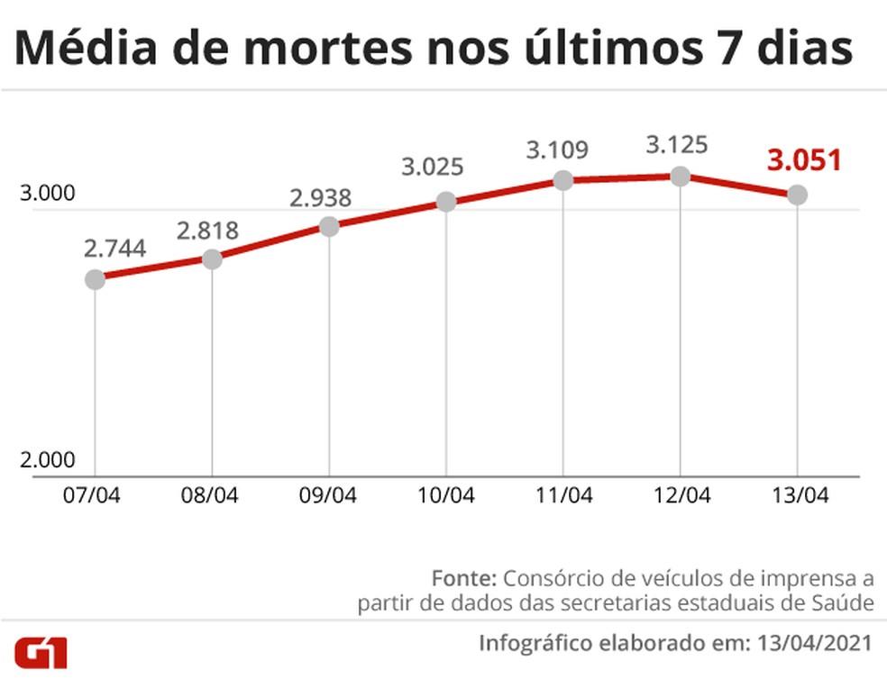 Evolução da média móvel de mortes por Covid no país na última semana. É o quarto dia seguido acima da marca de 3 mil — Foto: Editoria de Arte/G1