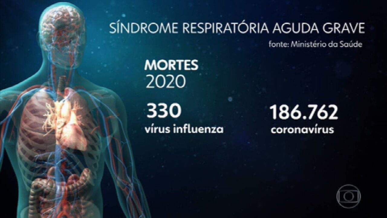 Médicos fazem alerta para quem tem sintomas de gripe.