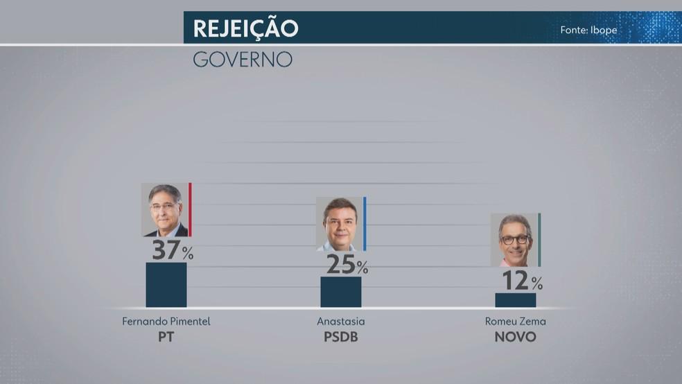 Pesquisa Ibope com índice de rejeição de candidatos a governador de Minas Gerais — Foto: Reprodução/TV Globo