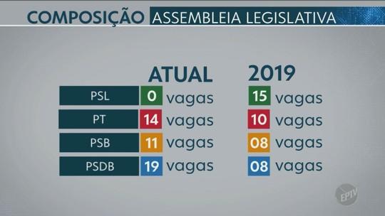 Região de Campinas elege oito deputados estaduais e cinco federais; veja lista