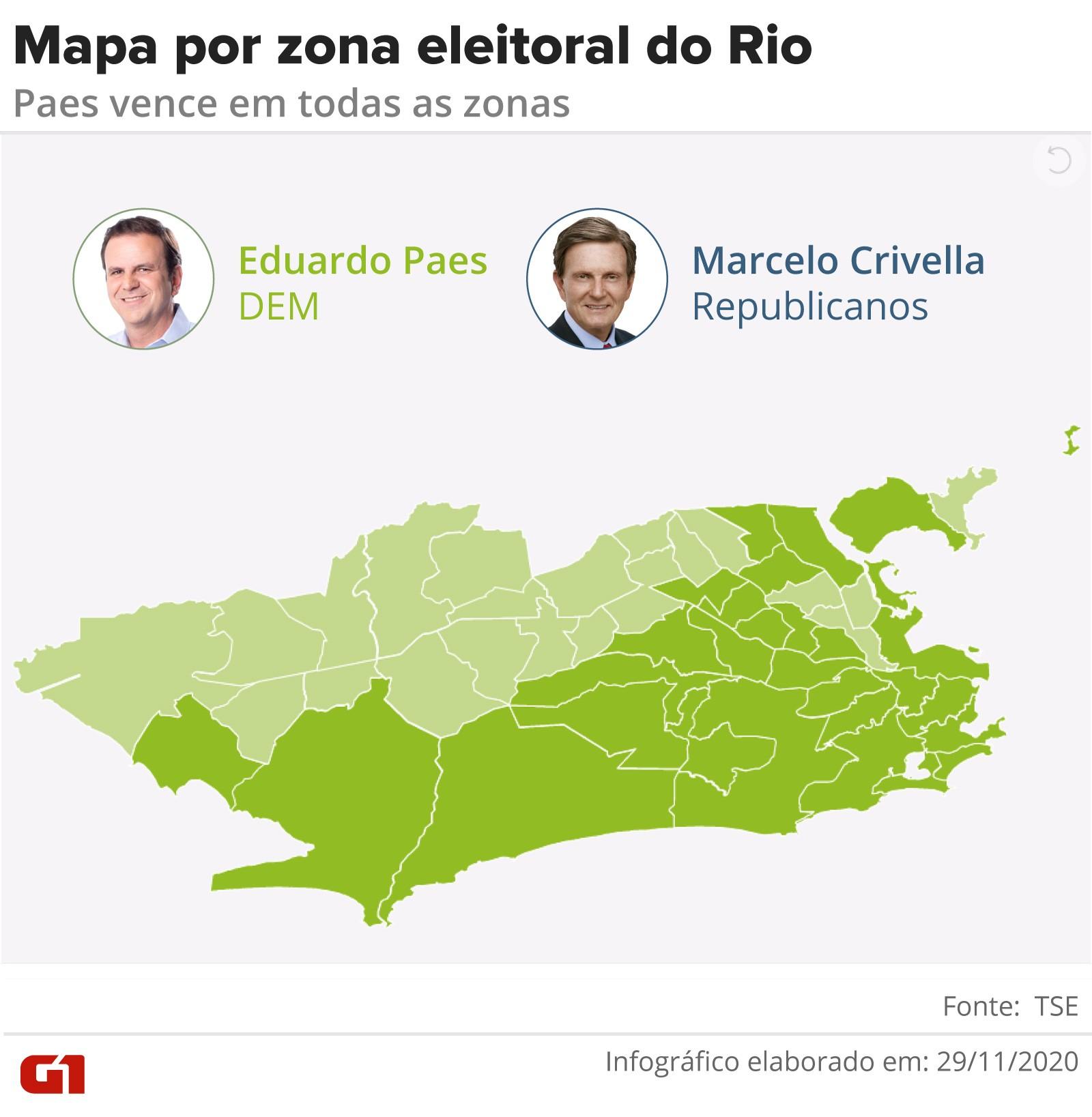 Paes 'vira' sobre Crivella nas únicas 5 zonas eleitorais onde tinha perdido no 1º turno e vence em todas as 49