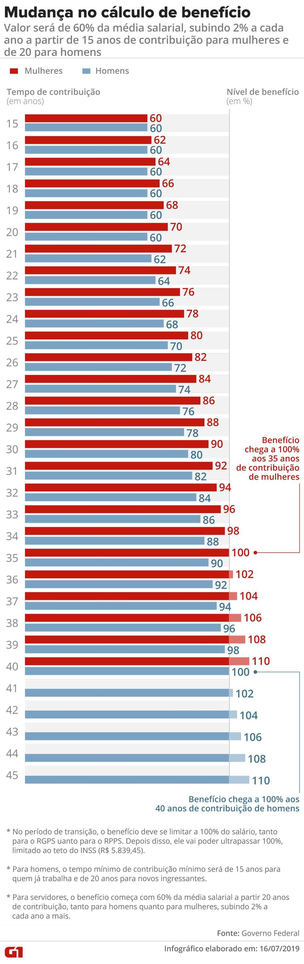 Mudança no cálculo de benefício — Foto: Infografia G1