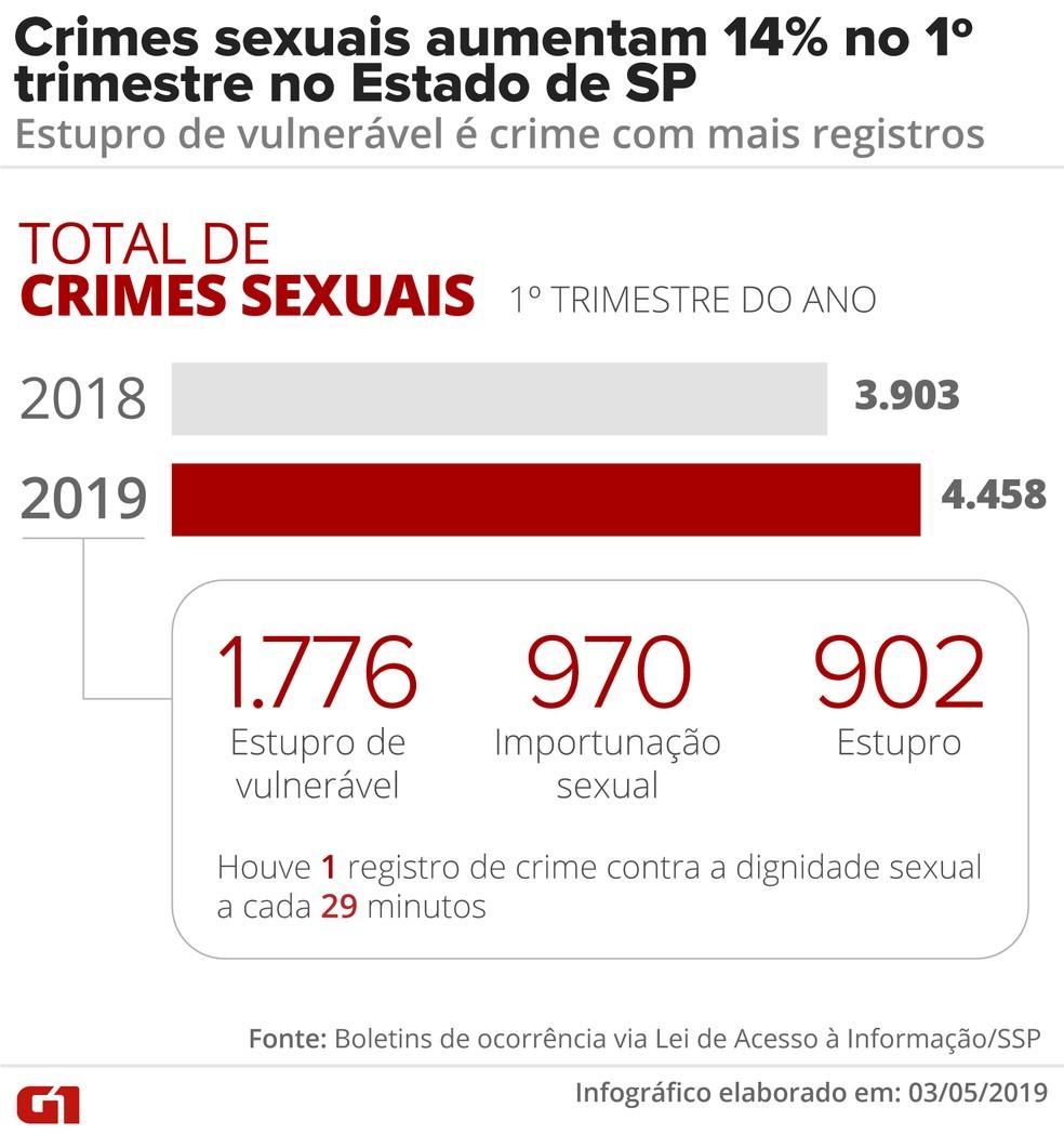 Crimes sexuais aumentam 14% em SP — Foto: Fernanda Garrafiel/Arte G1