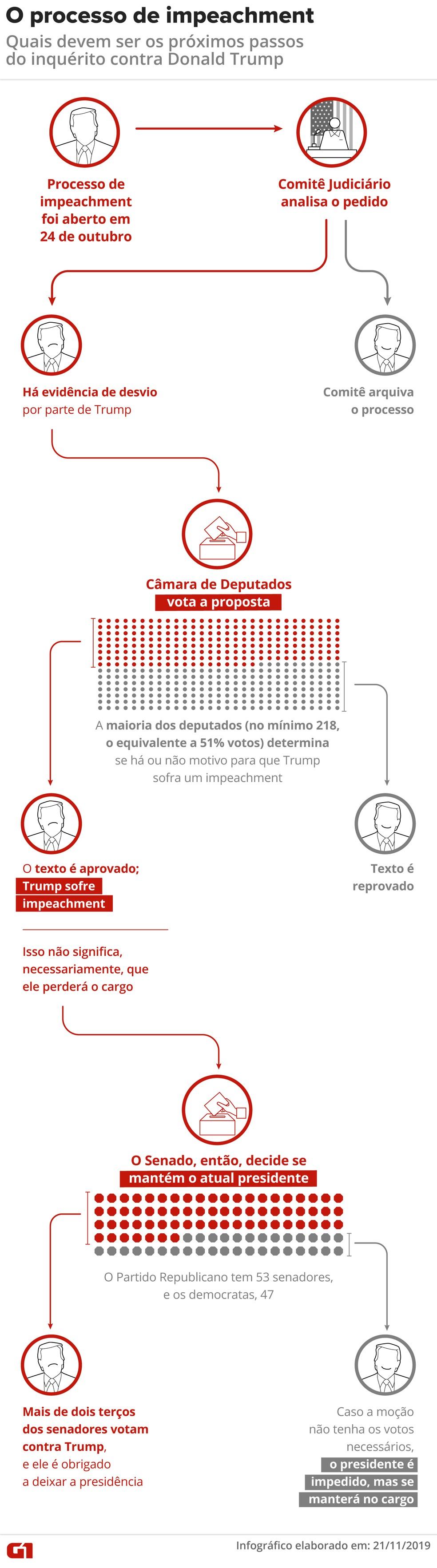 Gráfico mostra quais os possíveis desdobramentos do processo de impeachment de Donald Trump — Foto: Guilherme Pinheiro/G1