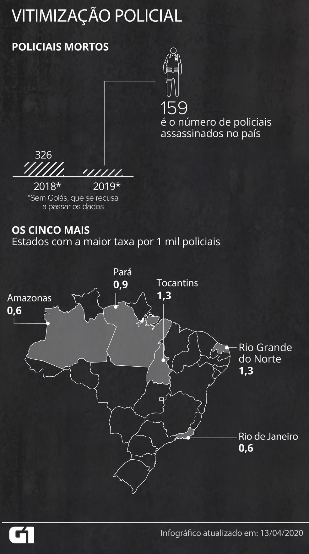 Número de policiais mortos em caído nos últimos anos no Brasil — Foto: Wagner Magalhães e Guilherme Gomes/G1