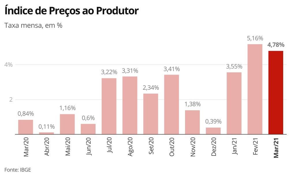 Índice de Preços ao Produtor — Foto: Economia G1