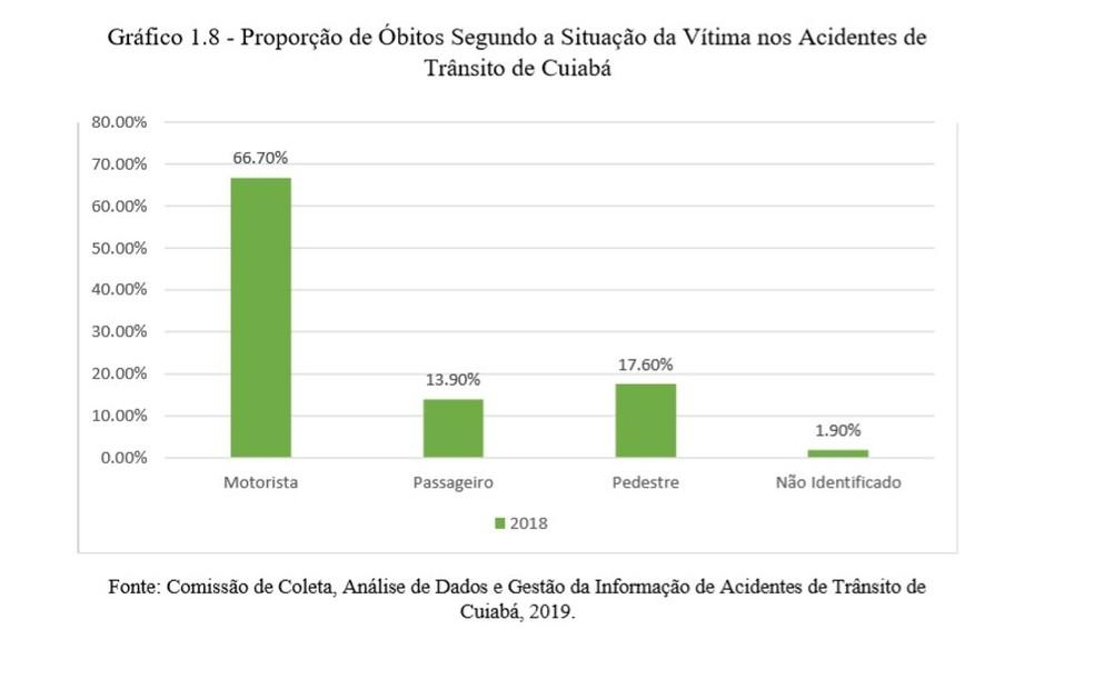 Maior parte das mortes em acidentes de trânsito em Cuiabá são de motoristas — Foto: Sinfra/MT