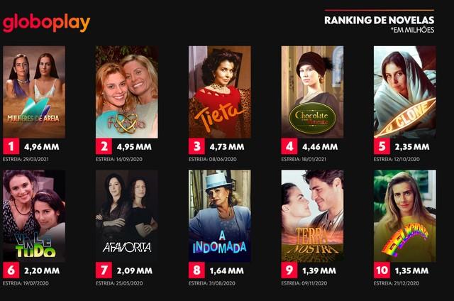 Ranking das novelas do Globoplay (Foto: Divulgação)