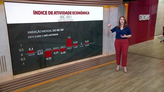 'Prévia do PIB' tem alta no índice: saiba o que ajudou na evolução