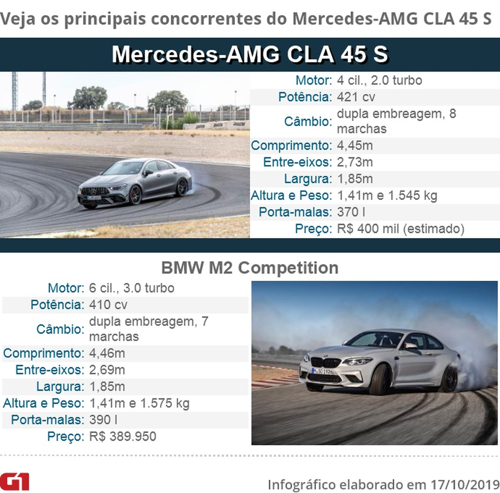 Mercedes-AMG CLA Competitor Table - Photo: Press Release