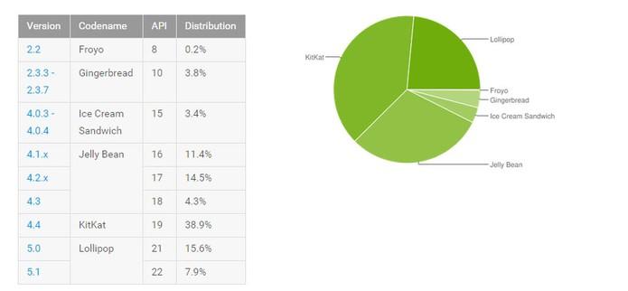 Ranking liberado pelo Google mostra a disseminação das versões do Android (Foto: Divulgação/Google)
