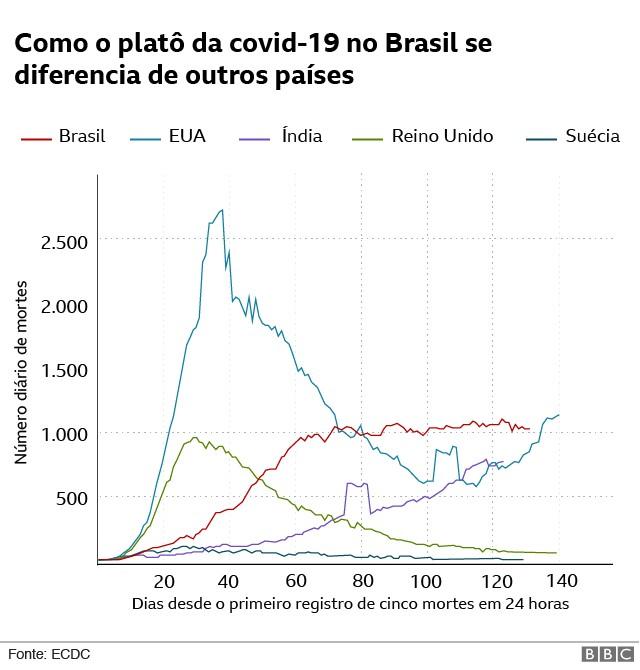 Como curva de mortes por Covid-19 do Brasil se compara às de outros países