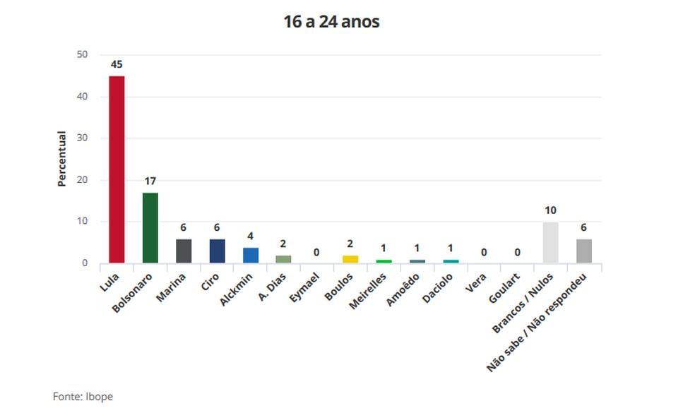 Pesquisa Ibope 21/8 para Presidência - Faixa Etária 16 a 24 anos (Foto: Arte/G1)