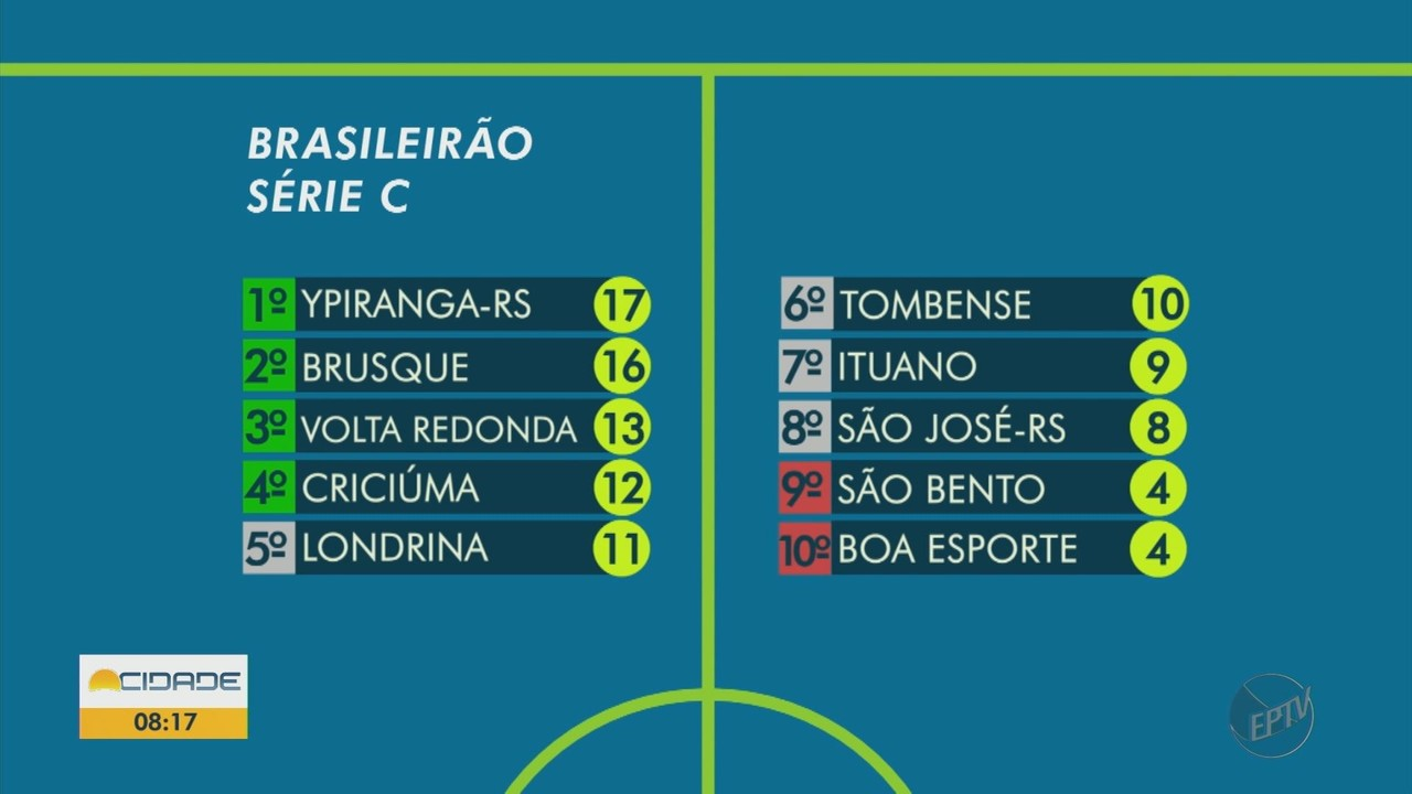 Boa Esporte e Caldense buscam vitórias nas rodadas do fim de semana do Brasileiro