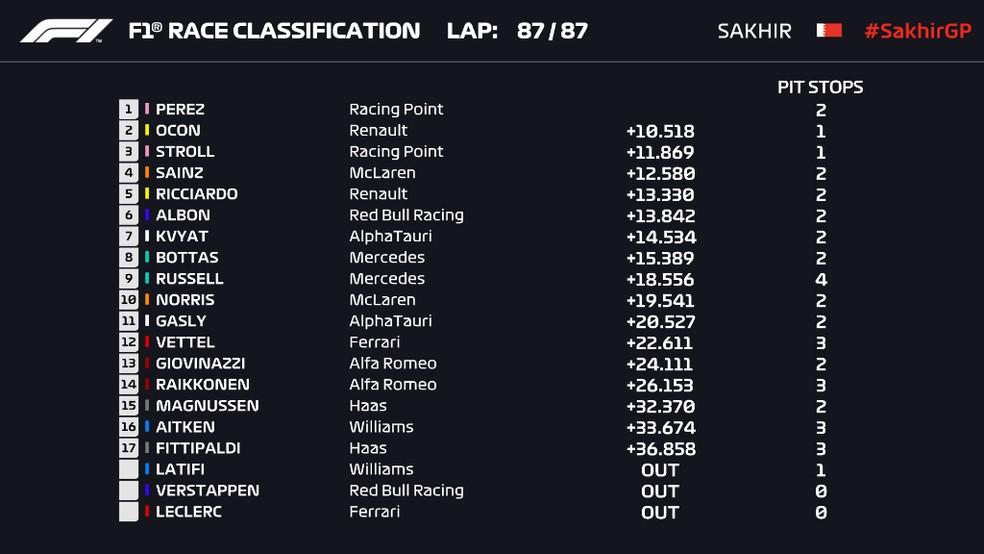 Resultado do GP de Sakhir de Fórmula 1 — Foto: Reprodução/FOM