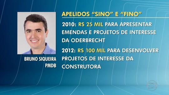 Delação da Odebrecht: Prefeito de Juiz de Fora, Bruno Siqueira, é citado em lista de delator