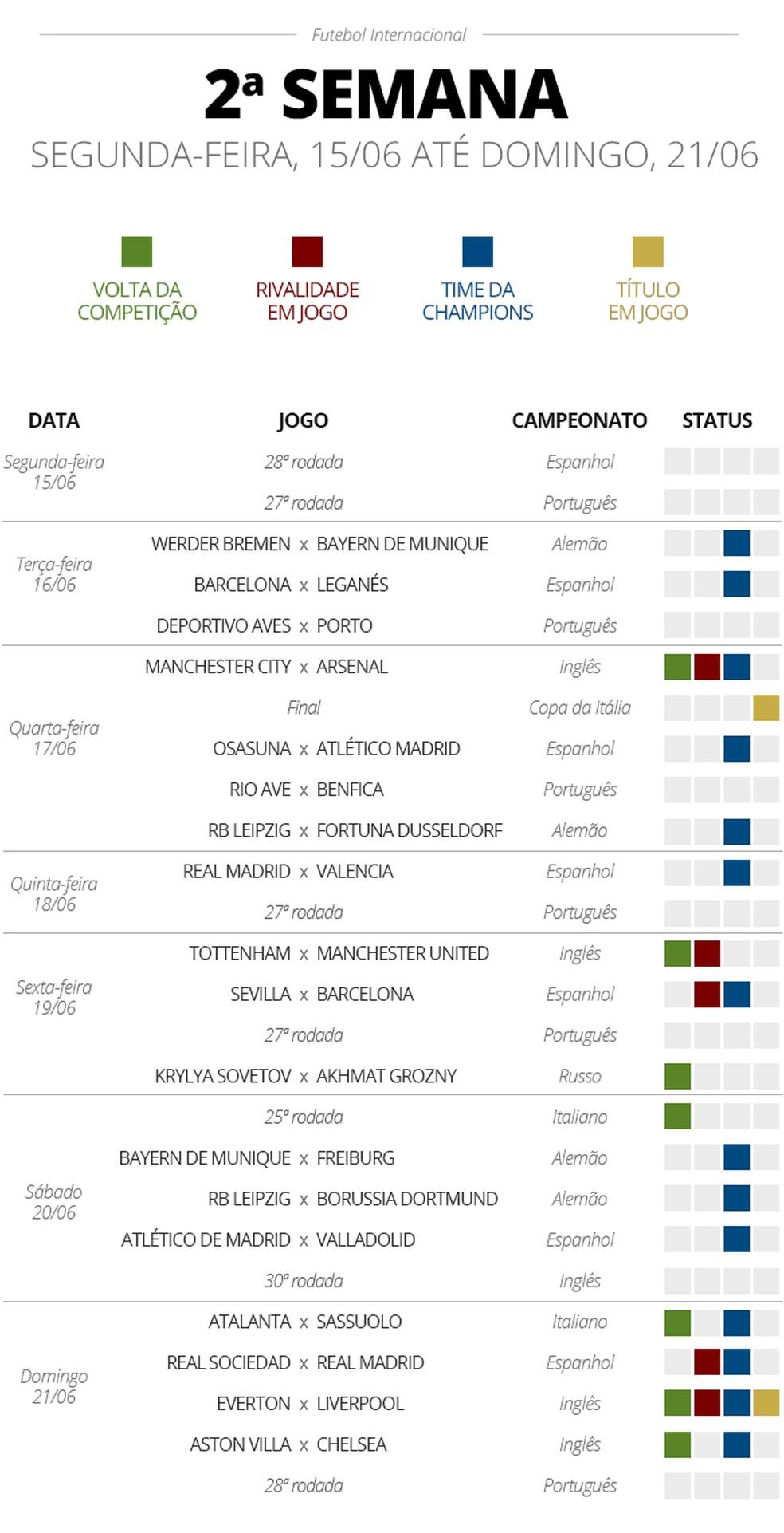 Destaques do calendário de jogos de junho nas principais ligas nacionais na Europa — Foto: GloboEsporte.com
