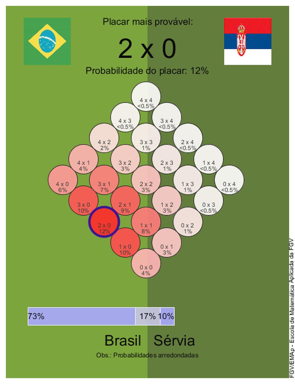Chances de vitória em jogo entre Brasil e Sérvia (Foto: FGV)