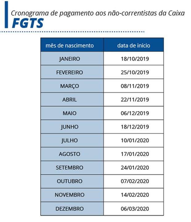 Cronograma de pagamentos do FGTS (Foto: Agência Brasil)