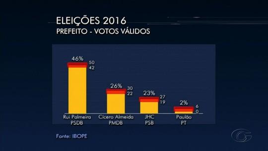 Ibope, votos válidos: Rui Palmeira tem 46%, Cícero Almeida, 26%, e JHC, 23%
