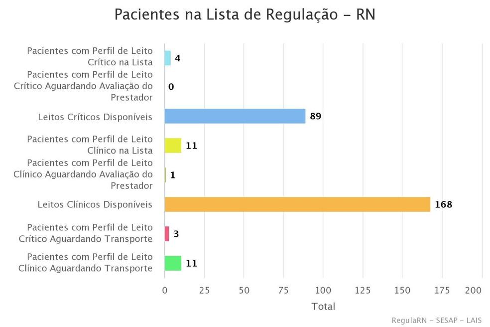 Pacientes na lista de regulação no RN — Foto: Regula RN