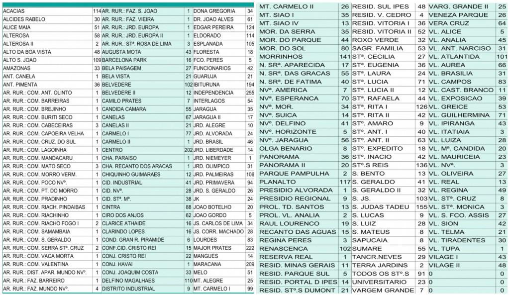 Veja a localização dos 7.632 casos da Covid-19 em Montes Claros