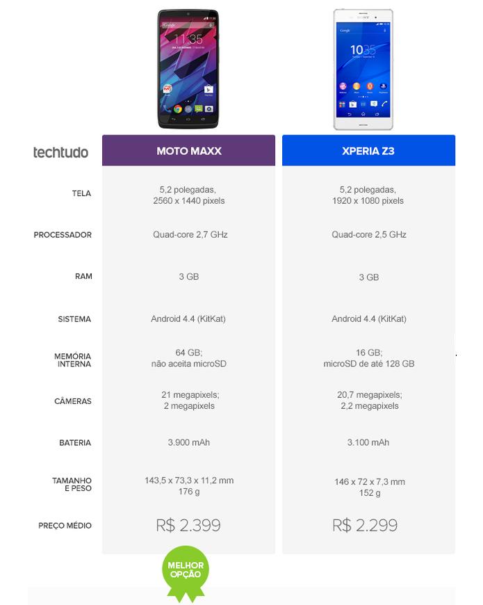 O top de linha da Motorola levou a melhor no comparativo do TechTudo (Foto: Arte/TechTudo)