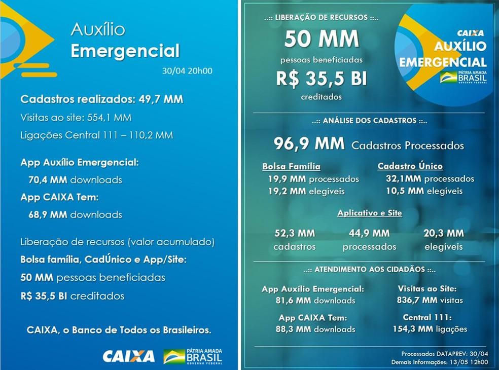 Balanços da Caixa dos dias 30 de abril (à esquerda) e 13 de maio apontam o mesmo volume de pagamentos creditados do Auxílio Emergencial — Foto: Reprodução/Caixa Econômica Federal