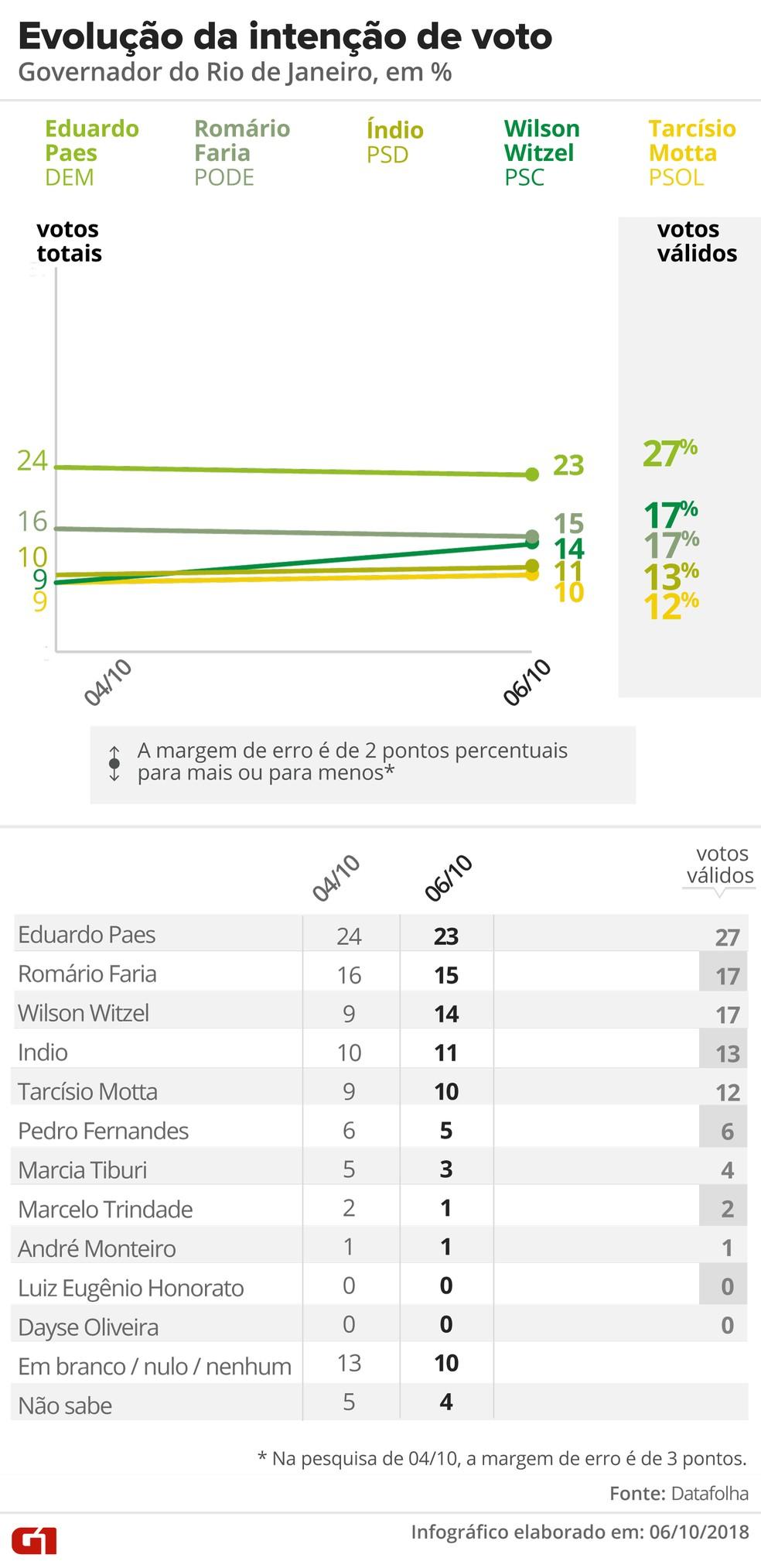 Evolução de intenção de votos - Rio de Janeiro — Foto: Arte G1